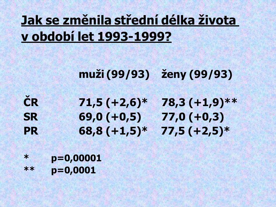 muži(99/93) ženy(99/93) ČR71,5 (+2,6)*78,3 (+1,9)** SR69,0 (+0,5)77,0 (+0,3) PR68,8 (+1,5)* 77,5 (+2,5)* *p=0,00001 **p=0,0001 Jak se změnila střední délka života v období let 1993-1999?
