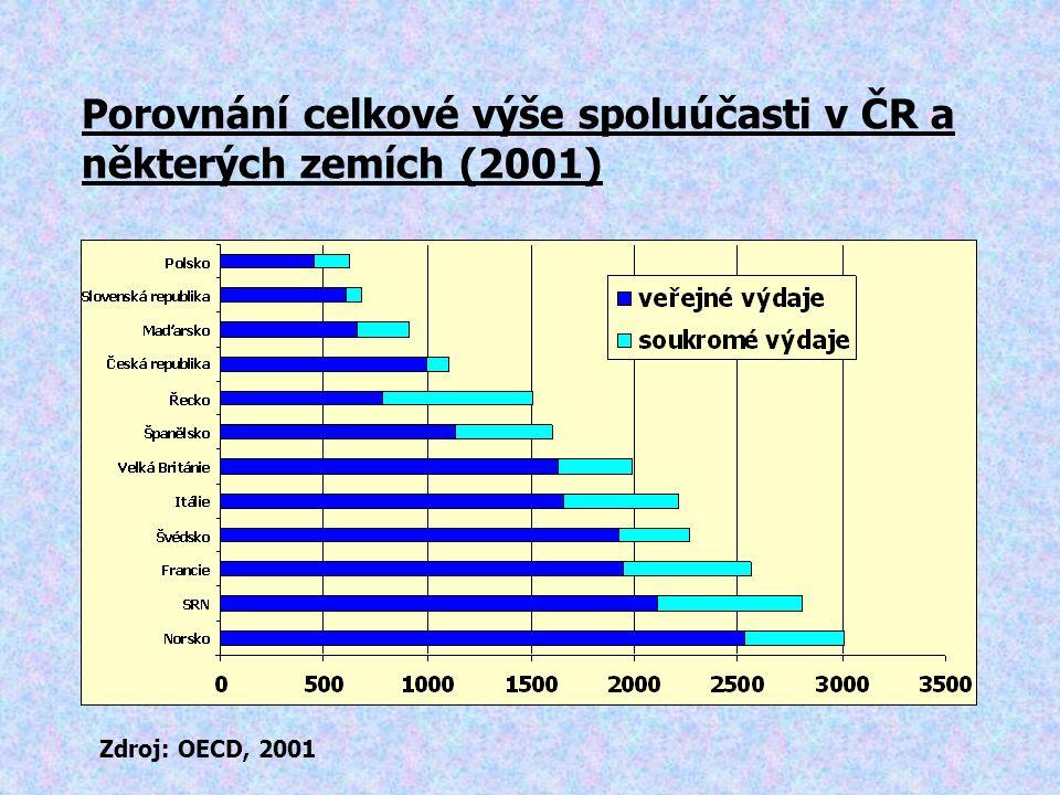Porovnání celkové výše spoluúčasti v ČR a některých zemích (2001) Zdroj: OECD, 2001
