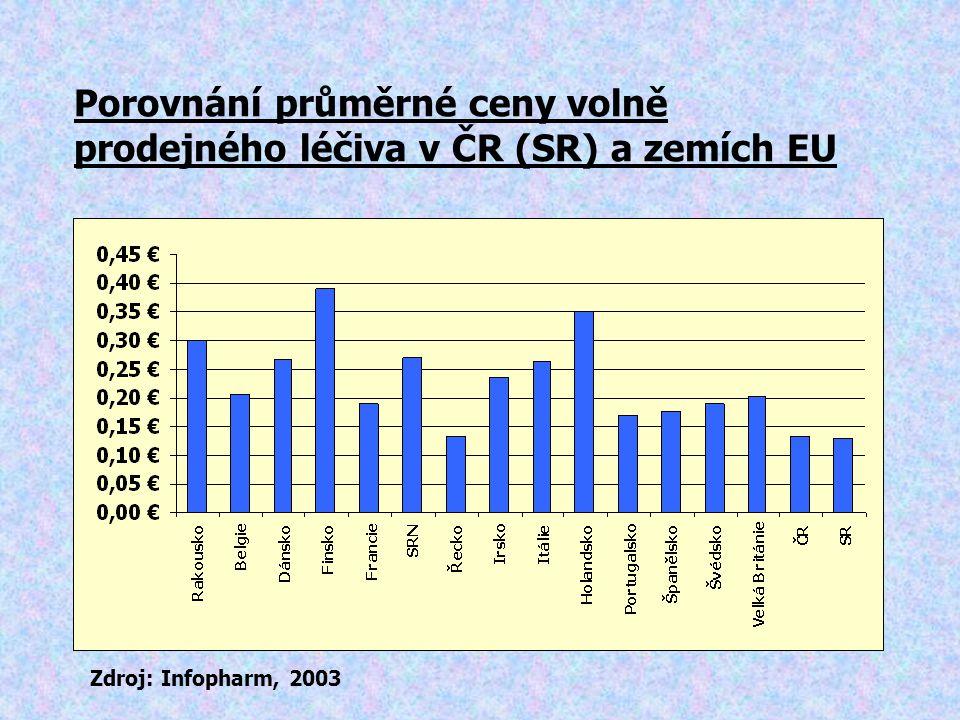 Porovnání průměrné ceny volně prodejného léčiva v ČR (SR) a zemích EU Zdroj: Infopharm, 2003