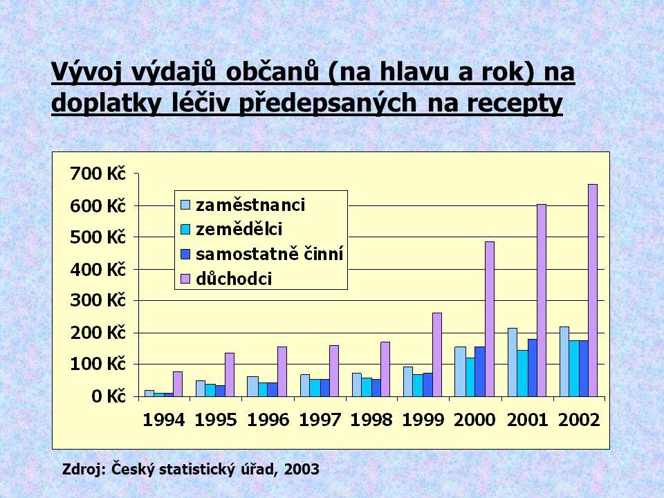 Vývoj výdajů občanů (na hlavu a rok) na doplatky léčiv předepsaných na recepty Zdroj: Český statistický úřad, 2003
