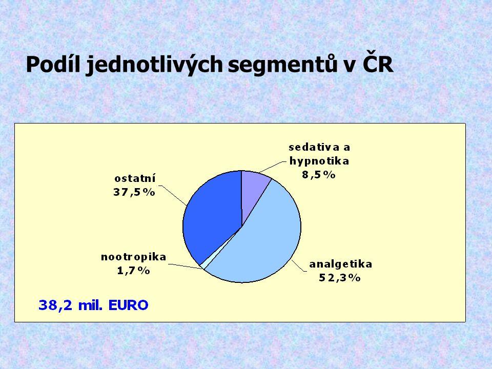 Podíl jednotlivých segmentů v ČR