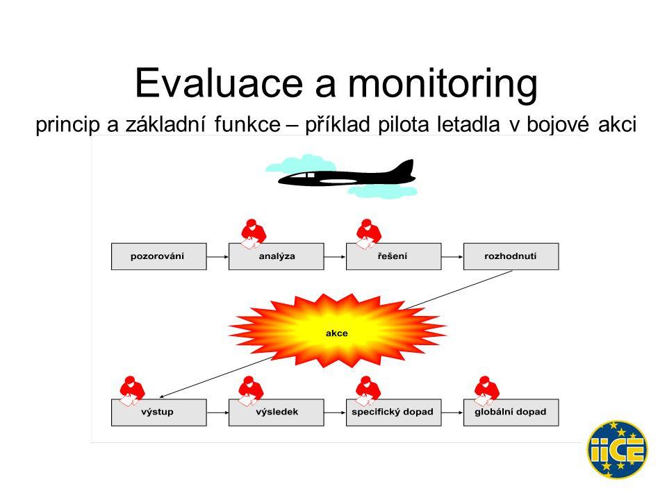 Evaluace a monitoring princip a základní funkce – příklad pilota letadla v bojové akci