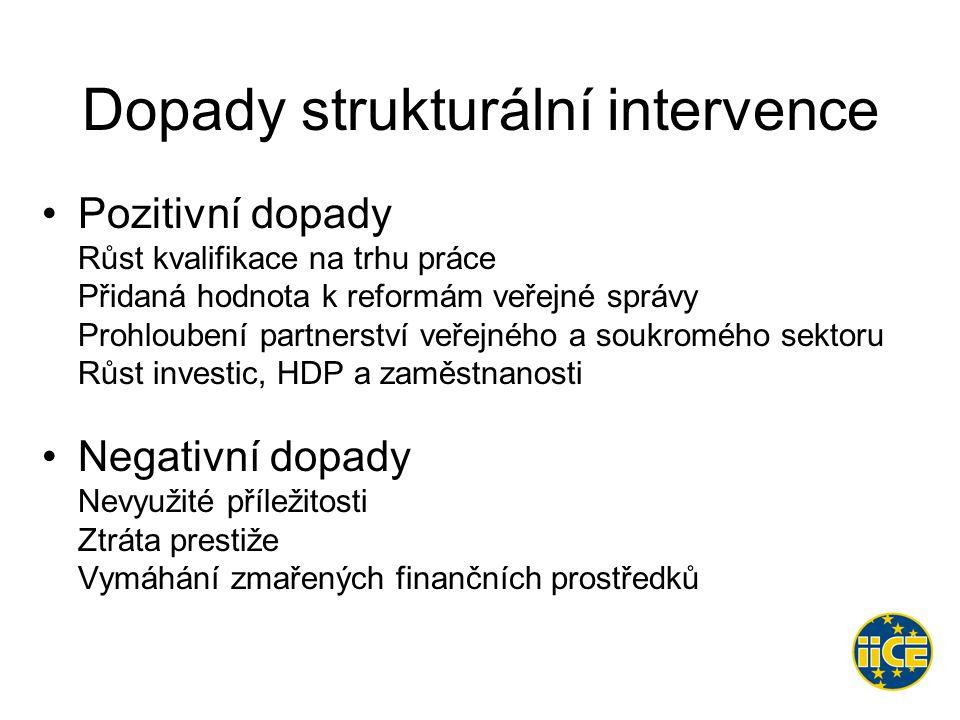 Dopady strukturální intervence •Pozitivní dopady Růst kvalifikace na trhu práce Přidaná hodnota k reformám veřejné správy Prohloubení partnerství veřejného a soukromého sektoru Růst investic, HDP a zaměstnanosti •Negativní dopady Nevyužité příležitosti Ztráta prestiže Vymáhání zmařených finančních prostředků