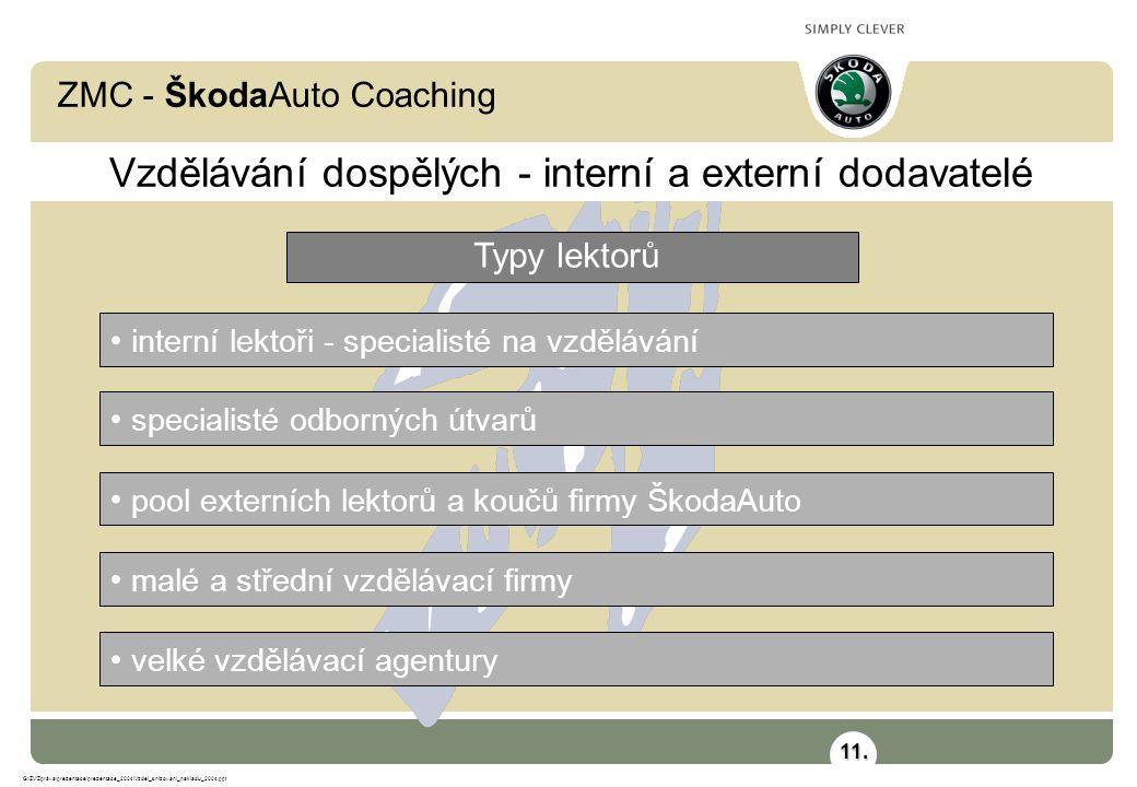 ZMC - ŠkodaAuto Coaching G:\ZV\Zpráva\prezentace\prezentace_2004\Vzdel_snizovani_nakladu_2004.ppt • interní lektoři - specialisté na vzdělávání Vzdělá