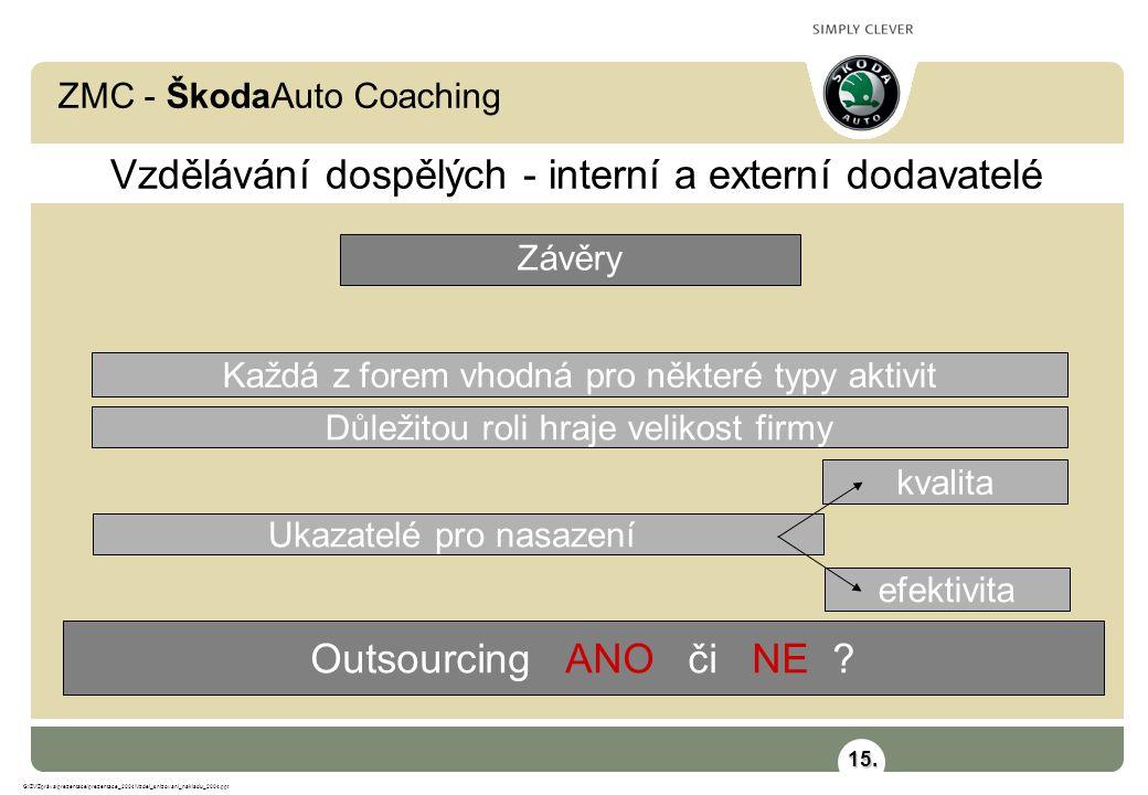 ZMC - ŠkodaAuto Coaching G:\ZV\Zpráva\prezentace\prezentace_2004\Vzdel_snizovani_nakladu_2004.ppt Vzdělávání dospělých - interní a externí dodavatelé Závěry Outsourcing ANO či NE .
