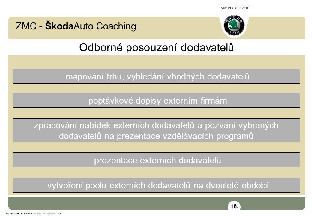 ZMC - ŠkodaAuto Coaching G:\ZV\Zpráva\prezentace\prezentace_2004\Vzdel_snizovani_nakladu_2004.ppt Odborné posouzení dodavatelů mapování trhu, vyhledán
