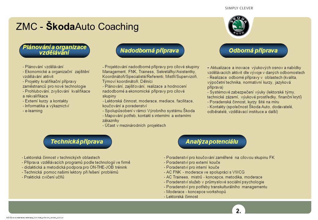 ZMC - ŠkodaAuto Coaching G:\ZV\Zpráva\prezentace\prezentace_2004\Vzdel_snizovani_nakladu_2004.ppt - Plánování vzdělávání - Ekonomické a organizační zajištění vzdělávání aktivit - Projekty kvalifikační přípravy zaměstnanců pro nové technologie - Prohlubování, zvyšování kvalifikace a rekvalifikace - Externí kurzy a kontakty - Informatika a výkaznictví - e-learning - Projektování nadodborné přípravy pro cílové skupiny Management, FNK, Trainess, Sekretářky/Asistentky, Koordinátoři/Specialisté/Referenti, Mistři/Supervizoři, Týmoví koordinátoři, Dělníci - Plánování, zajišťování, realizace a hodnocení nadodborné a ekonomické přípravy pro cílové skupiny - Lektorská činnost, moderace, mediace, facilitace, koučování a poradenství - Spolupůsobení v rámci Výrobního systému Škoda - Mapování potřeb, kontakt s interními a externími zákazníky - Účast v mezinárodních projektech - Aktualizace a inovace výukových osnov a nabídky vzdělávacích aktivit dle vývoje v daných odbornostech - Realizace odborné přípravy v oblastech (kvalita, výpočetní technika, normativní kurzy, jazyková příprava) - Systémové zabezpečení výuky (lektorské týmy, technické zázemí, výukové prostředky, finanční krytí) - Poradenská činnost, kurzy šité na míru - Kontakty (společnost Škoda Auto, dodavatelé, odběratelé, vzdělávací instituce a další) - Poradenství pro koučování zaměřené na cílovou skupinu FK - Poradenství pro externí kouče - Poradenství pro interní kouče - AC FNK - moderace ve spolupráci s VWCG - AC Trainees, mistrů - koncepce, metodika, moderace - Poradenství služeb v průmyslové sociální psychologie - Poradenství pro potřeby transkulturálního managementu - Moderace - koncepce workshopů - Lektorská činnost - Lektorská činnost v technickýxh oblastech - Příprava vzdělávacích programů podle technologií ve firmě - didaktická a metodická podpora pro ON-THE-JOB trénink - Technická pomoc našimi lektory při řešení problémů - Praktická cvičení učňů Odborná přípravaNadodborná příprava Plánování a organizace vzdělá