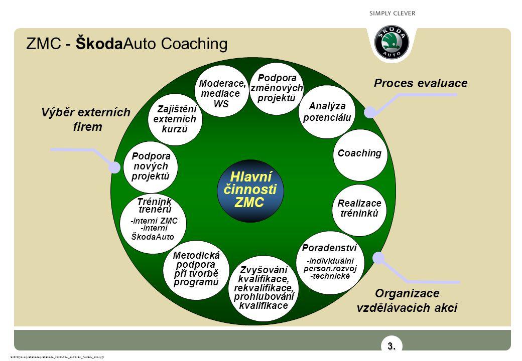 ZMC - ŠkodaAuto Coaching G:\ZV\Zpráva\prezentace\prezentace_2004\Vzdel_snizovani_nakladu_2004.ppt Hlavní činnosti ZMC Moderace, mediace WS Analýza pot