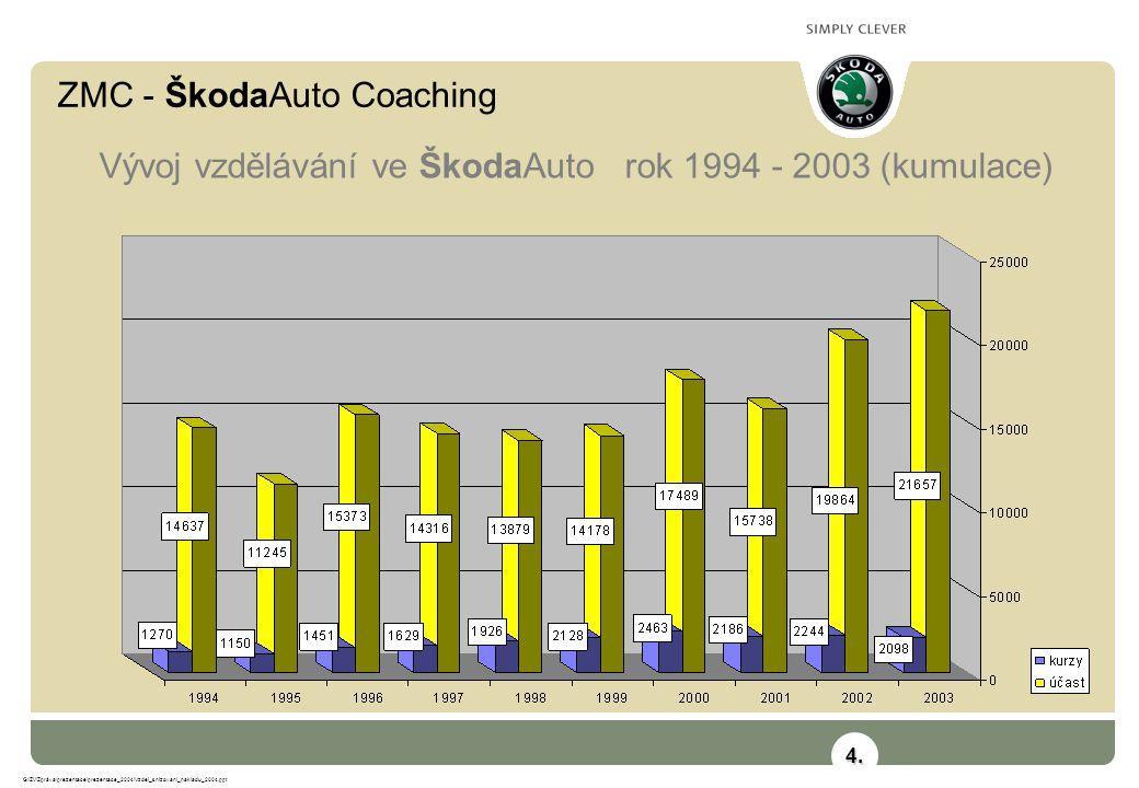 ZMC - ŠkodaAuto Coaching G:\ZV\Zpráva\prezentace\prezentace_2004\Vzdel_snizovani_nakladu_2004.ppt Vývoj vzdělávání ve ŠkodaAuto rok 1994 - 2003 (kumulace) 4.