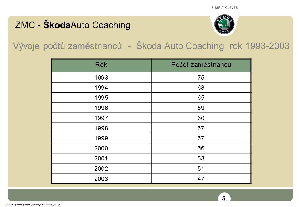 ZMC - ŠkodaAuto Coaching G:\ZV\Zpráva\prezentace\prezentace_2004\Vzdel_snizovani_nakladu_2004.ppt Vývoje počtů zaměstnanců a počet kurzů na 1.funkční místo Škoda Auto Coaching rok 1993-2003 6.