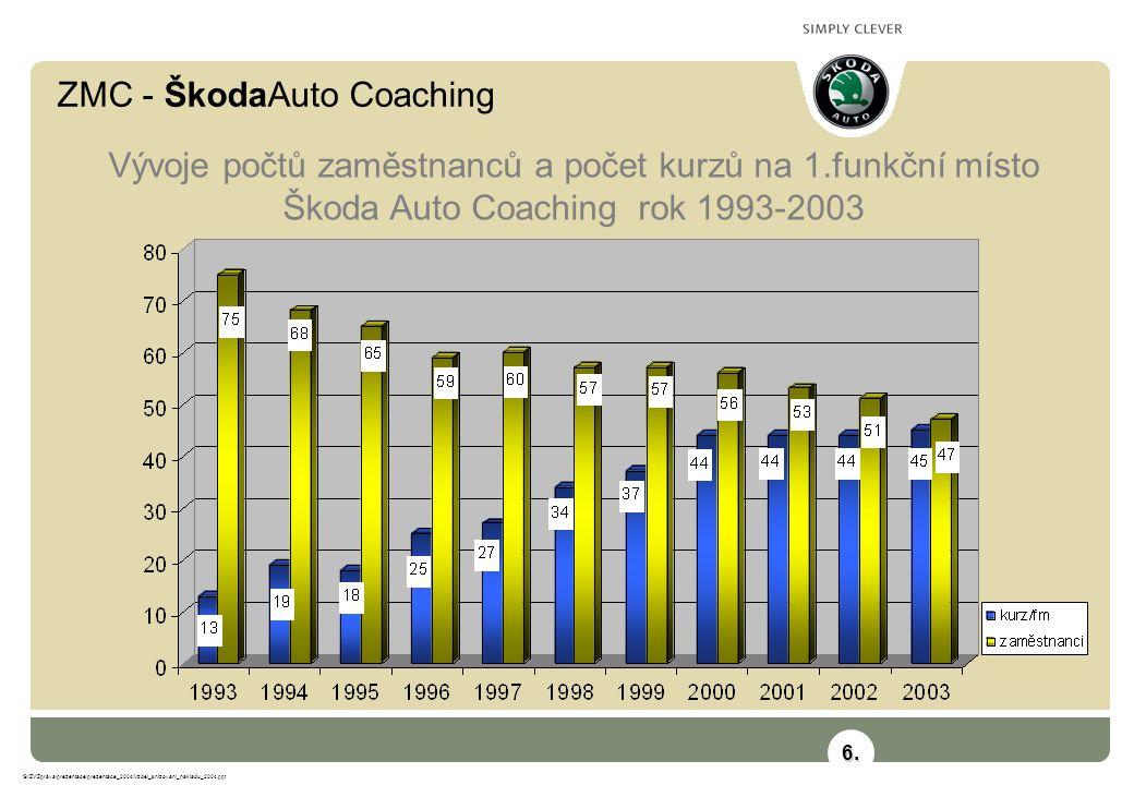 ZMC - ŠkodaAuto Coaching G:\ZV\Zpráva\prezentace\prezentace_2004\Vzdel_snizovani_nakladu_2004.ppt Vývoje počtů zaměstnanců a počet kurzů na 1.funkční