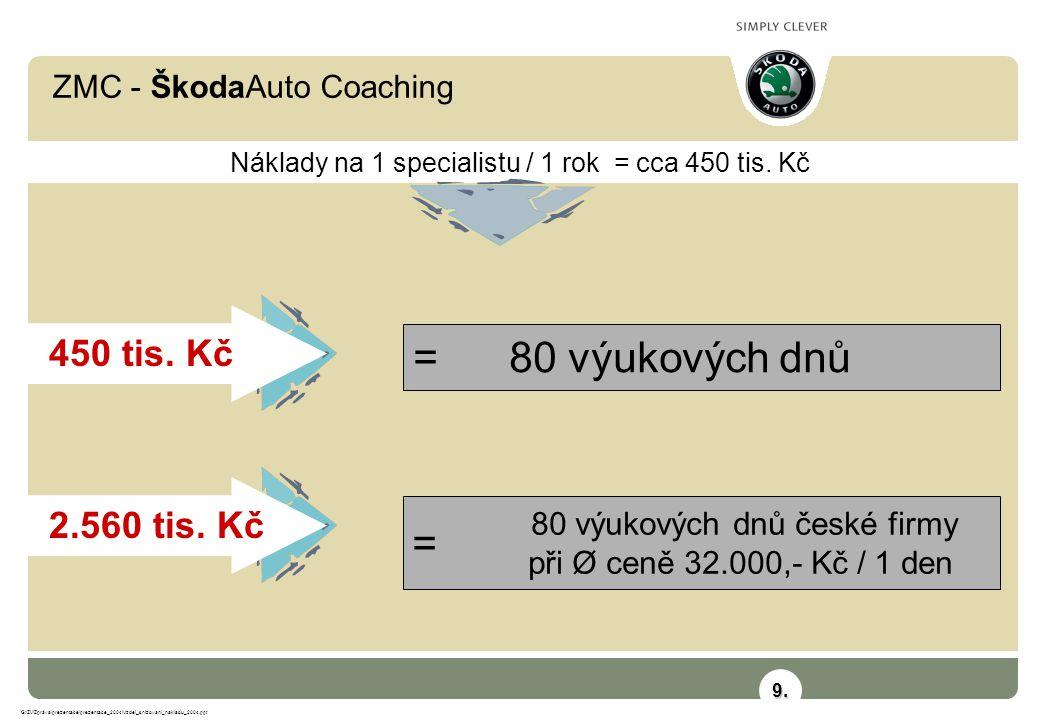 ZMC - ŠkodaAuto Coaching G:\ZV\Zpráva\prezentace\prezentace_2004\Vzdel_snizovani_nakladu_2004.ppt = 80 výukových dnů 450 tis. Kč Náklady na 1 speciali