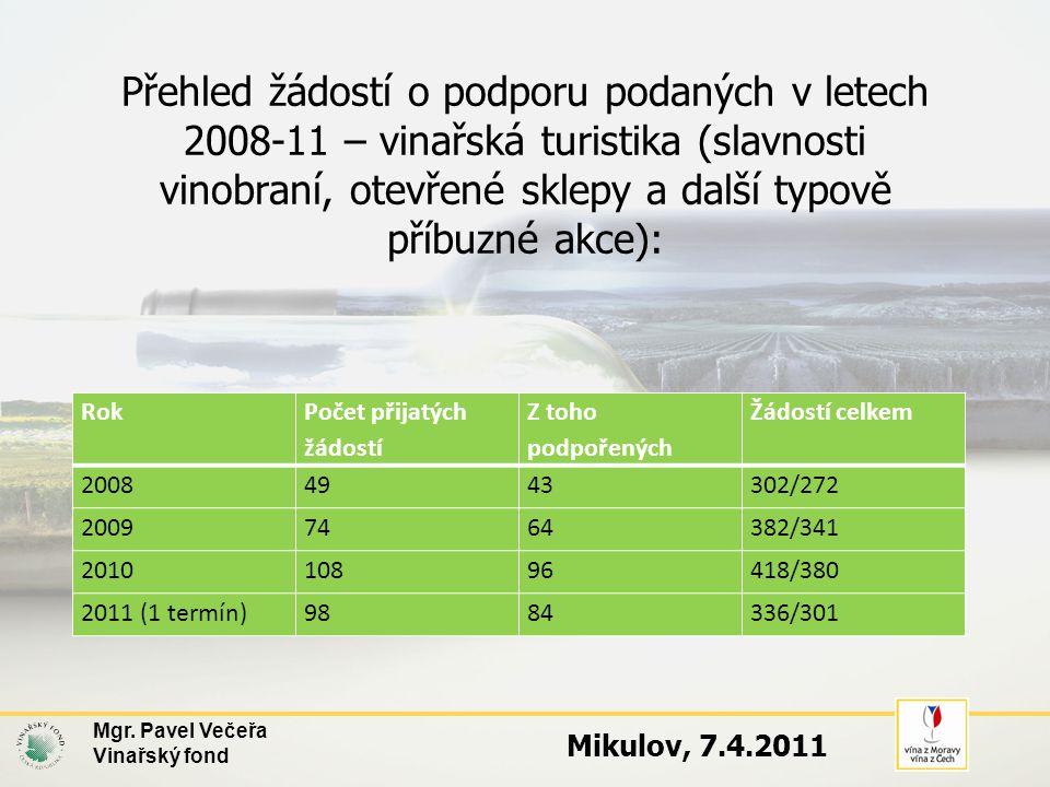 Přehled žádostí o podporu podaných v letech 2008-11 – vinařská turistika (slavnosti vinobraní, otevřené sklepy a další typově příbuzné akce): Rok Počet přijatých žádostí Z toho podpořených Žádostí celkem 20084943302/272 20097464382/341 201010896418/380 2011 (1 termín)9884336/301 Mgr.
