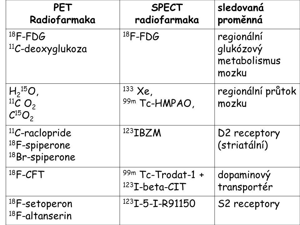 PET Radiofarmaka SPECT radiofarmaka sledovaná proměnná 18 F-FDG 11 C-deoxyglukoza 18 F-FDGregionální glukózový metabolismus mozku H 2 15 O, 11 C O 2 C 15 O 2 133 Xe, 99m Tc-HMPAO, regionální průtok mozku 11 C-raclopride 18 F-spiperone 18 Br-spiperone 123 IBZMD2 receptory (striatální) 18 F-CFT 99m Tc-Trodat-1 + 123 I-beta-CIT dopaminový transportér 18 F-setoperon 18 F-altanserin 123 I-5-I-R91150S2 receptory