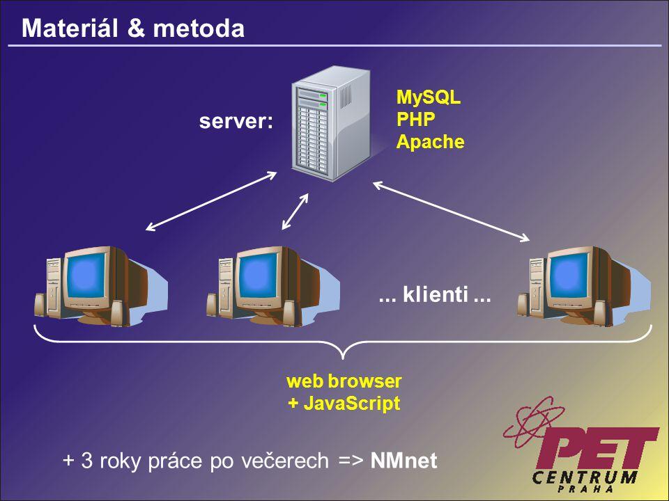 Materiál & metoda MySQL PHP Apache web browser + JavaScript + 3 roky práce po večerech => NMnet server:...