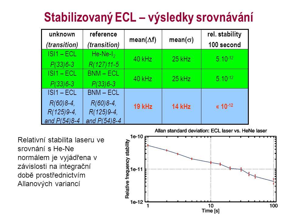 Stabilizovaný ECL – výsledky srovnávání « 10 -12 14 kHz19 kHz BNM – ECL R(60)8-4, R(125)9-4, and P(54)8-4 ISI1 – ECL R(60)8-4, R(125)9-4, and P(54)8-4