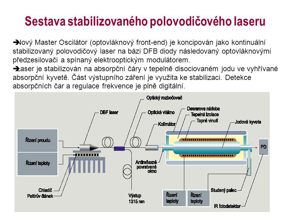 Sestava stabilizovaného polovodičového laseru  Nový Master Oscilátor (optovláknový front-end) je koncipován jako kontinuální stabilizovaný polovodičo