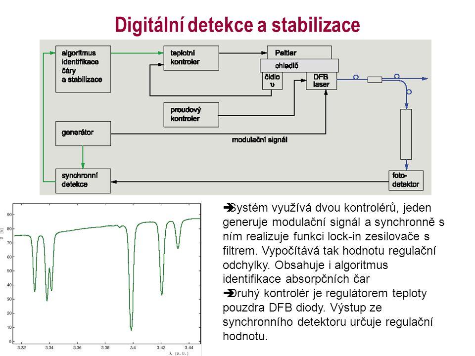 Digitální detekce a stabilizace  Systém využívá dvou kontrolérů, jeden generuje modulační signál a synchronně s ním realizuje funkci lock-in zesilova