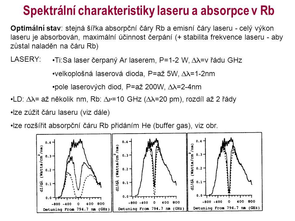Spektrální charakteristiky laseru a absorpce v Rb Optimální stav: stejná šířka absorpční čáry Rb a emisní čáry laseru - celý výkon laseru je absorbová