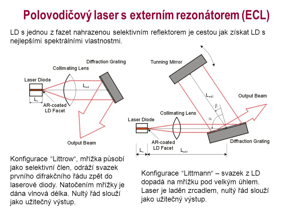 """Polovodičový laser s externím rezonátorem (ECL) Konfigurace """"Littrow"""", mřížka působí jako selektivní člen, odráží svazek prvního difrakčního řádu zpět"""