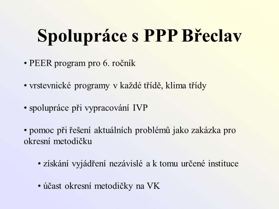 Spolupráce s PPP Břeclav • PEER program pro 6. ročník • vrstevnické programy v každé třídě, klima třídy • spolupráce při vypracování IVP • pomoc při ř