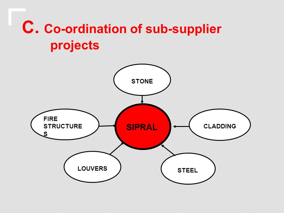 C. Co-ordination of sub-supplier projects SIPRAL STEEL LOUVERS CLADDING STONE FIRE STRUCTURE S