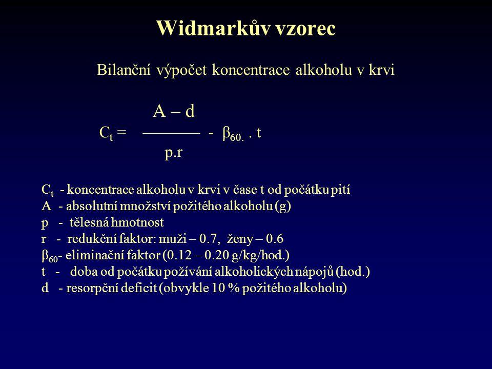 Widmarkův vzorec Bilanční výpočet koncentrace alkoholu v krvi A – d C t = ––––––– - β 60.. t p.r C t - koncentrace alkoholu v krvi v čase t od počátku