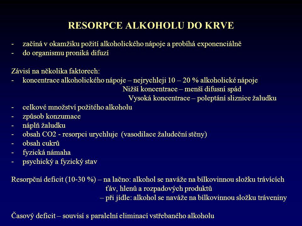 RESORPCE ALKOHOLU DO KRVE -začíná v okamžiku požití alkoholického nápoje a probíhá exponenciálně -do organismu proniká difuzí Závisí na několika fakto