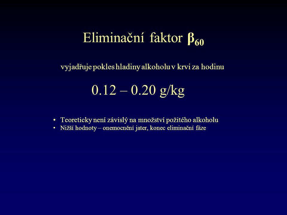 Eliminační faktor β 60 vyjadřuje pokles hladiny alkoholu v krvi za hodinu 0.12 – 0.20 g/kg •Teoreticky není závislý na množství požitého alkoholu •Niž