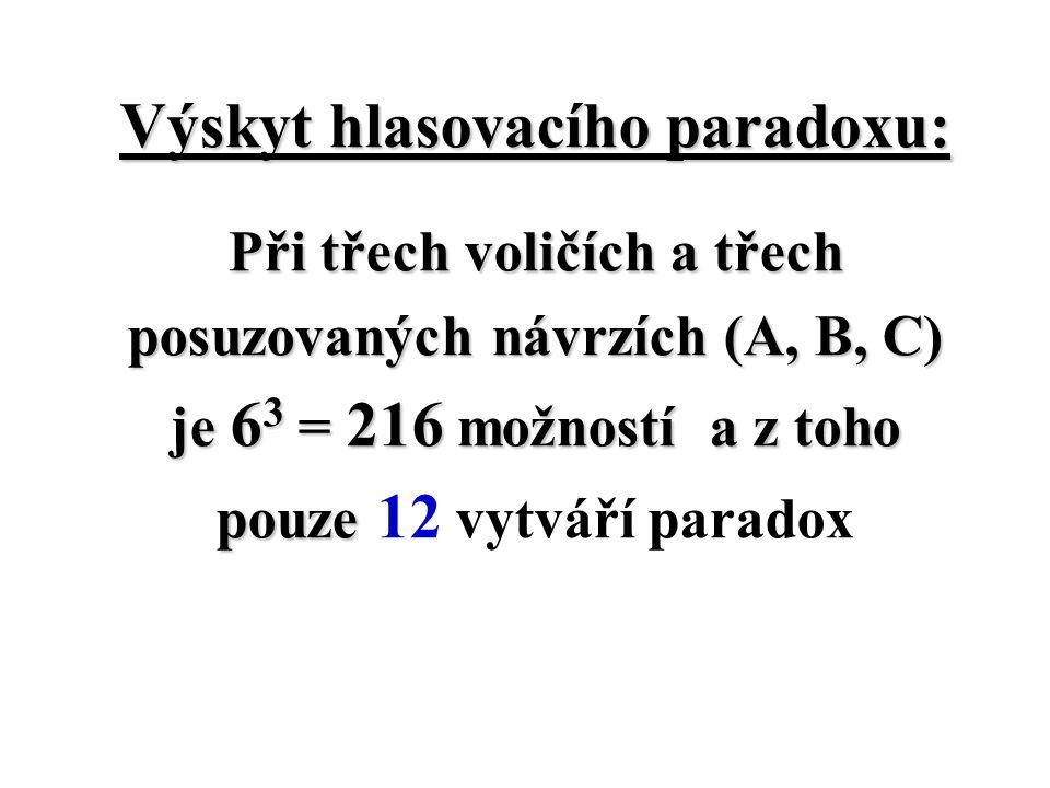 Výskyt hlasovacího paradoxu: Při třech voličích a třech posuzovaných návrzích (A, B, C) je 6 3 = 216 možností a z toho pouze pouze 12 vytváří paradox