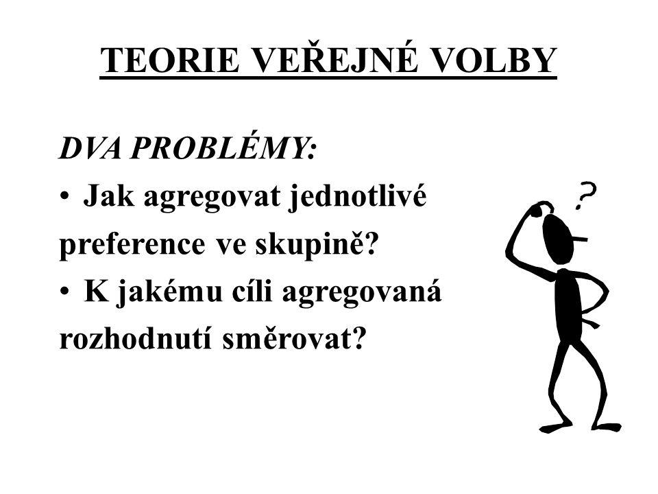 Užitek skupiny A Užitek skupiny B Užitky dostupné při kolekt.