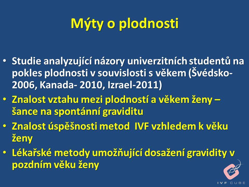 Mýty o plodnosti • Studie analyzující názory univerzitních studentů na pokles plodnosti v souvislosti s věkem (Švédsko- 2006, Kanada- 2010, Izrael-201