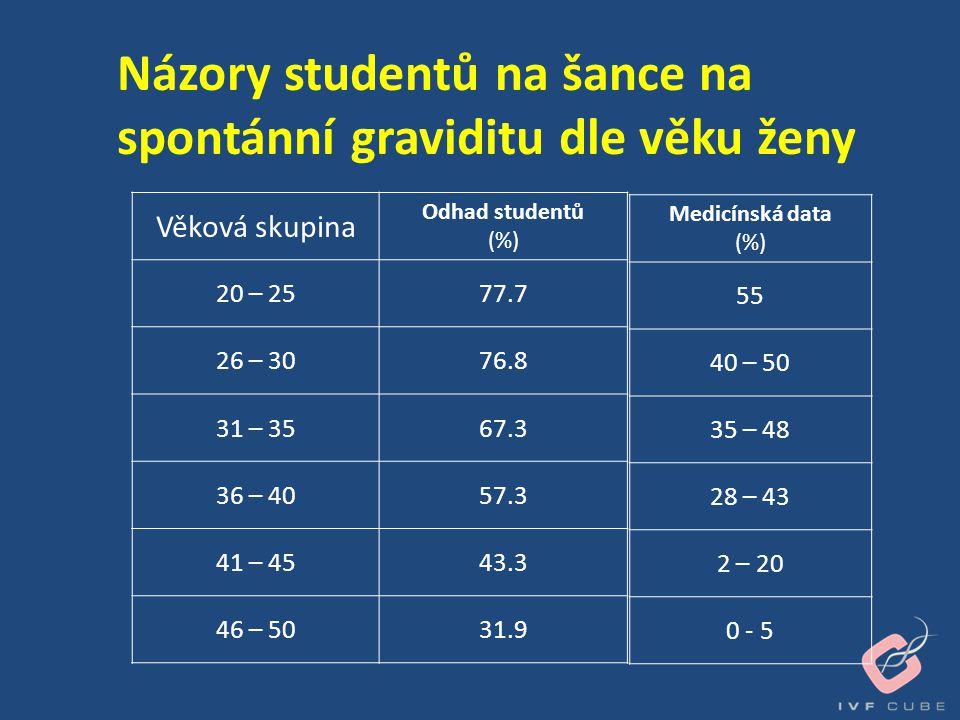 Názory studentů na šance na spontánní graviditu dle věku ženy Věková skupina Odhad studentů (%) 20 – 2577.7 26 – 3076.8 31 – 3567.3 36 – 4057.3 41 – 4
