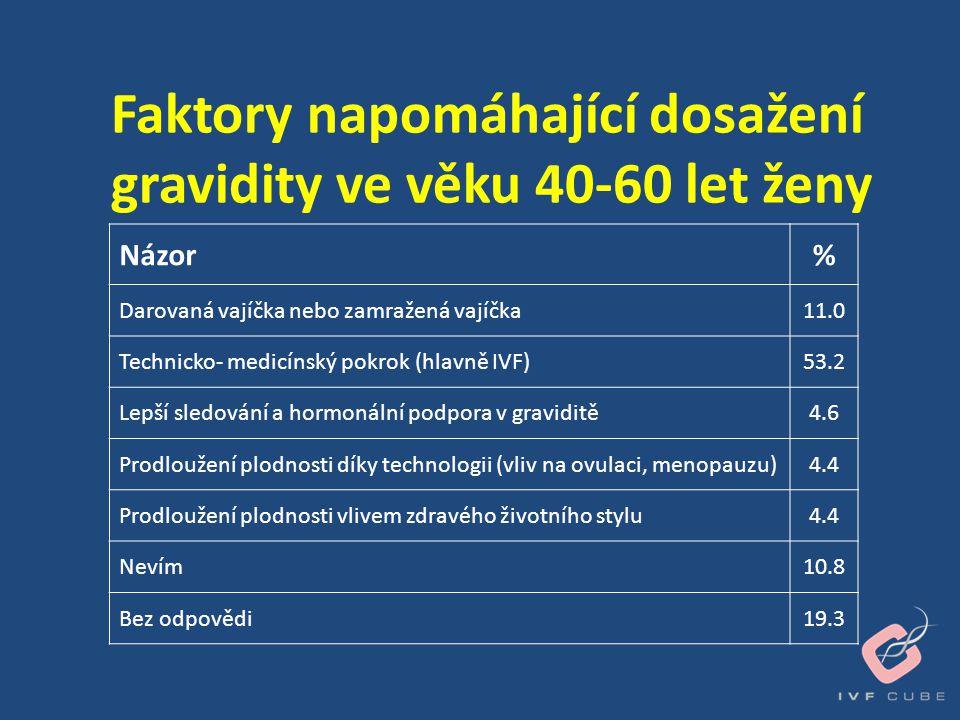 Faktory napomáhající dosažení gravidity ve věku 40-60 let ženy Názor% Darovaná vajíčka nebo zamražená vajíčka11.0 Technicko- medicínský pokrok (hlavně
