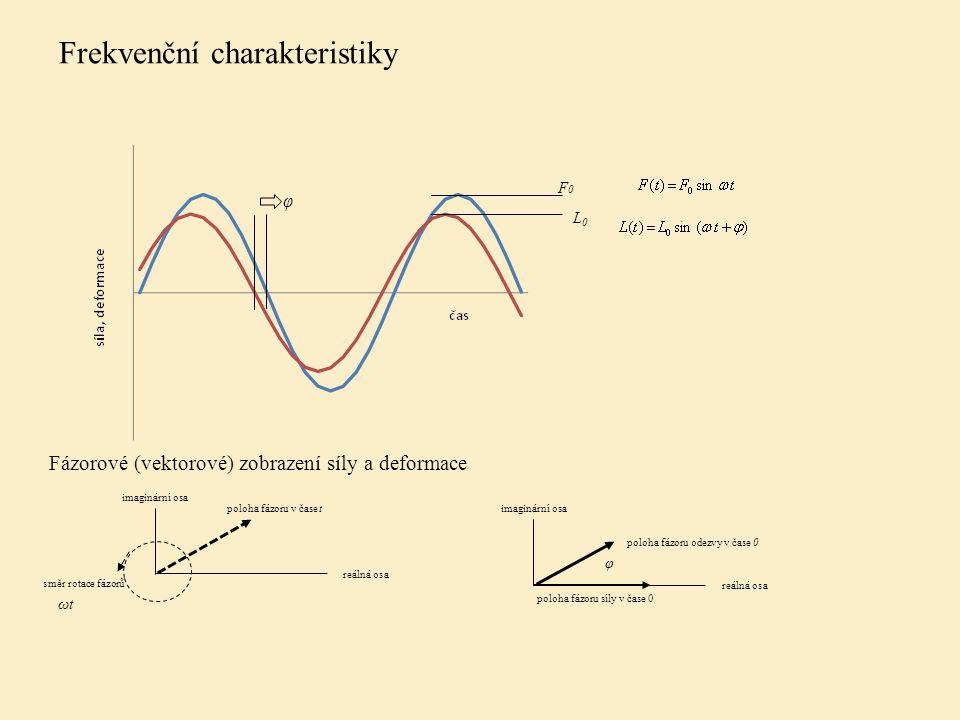 Frekvenční charakteristiky F0F0 φ L0L0 imaginární osa reálná osa směr rotace fázorů ωt poloha fázoru v čase t imaginární osa reálná osa φ poloha fázoru odezvy v čase 0 poloha fázoru síly v čase 0 Fázorové (vektorové) zobrazení síly a deformace