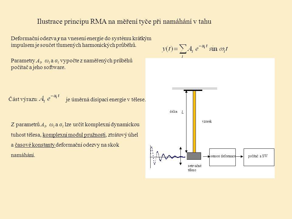 Ilustrace principu RMA na měření tyče při namáhání v tahu délka L setrvačné těleso sensor deformace počítač a SW vzorek Deformační odezva y na vnesení energie do systému krátkým impulsem je součet tlumených harmonických průběhů.