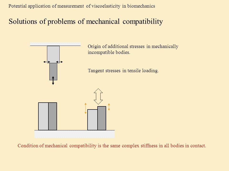 Potential application of measurement of viscoelasticity in biomechanics Solutions of problems of mechanical compatibility Origin of additional stresse