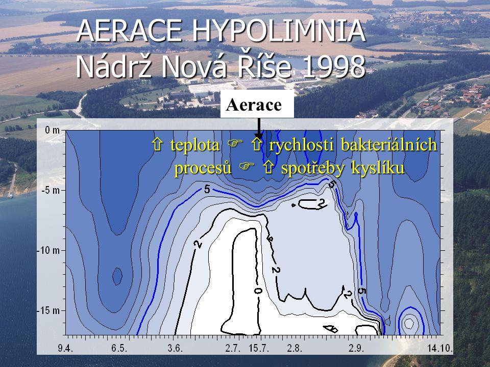 AERACE HYPOLIMNIA Nádrž Nová Říše 1998 Aerace  teplota   rychlosti bakteriálních procesů   spotřeby kyslíku