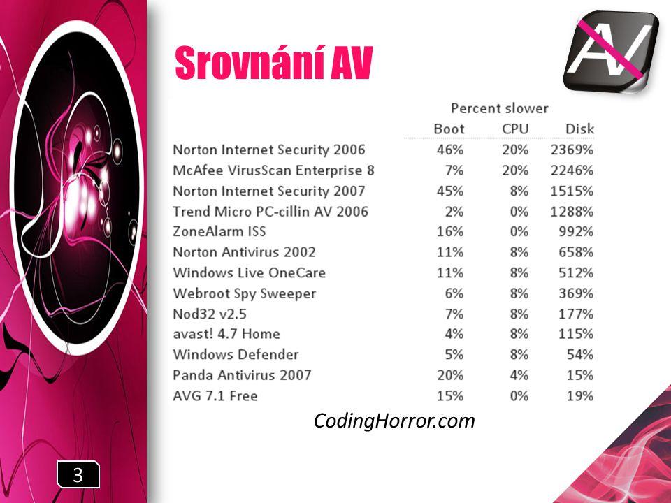 Srovnání AV CodingHorror.com 3