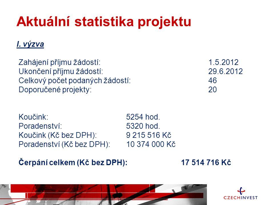 Aktuální statistika projektu I. výzva Zahájení příjmu žádostí: 1.5.2012 Ukončení příjmu žádostí:29.6.2012 Celkový počet podaných žádostí: 46 Doporučen