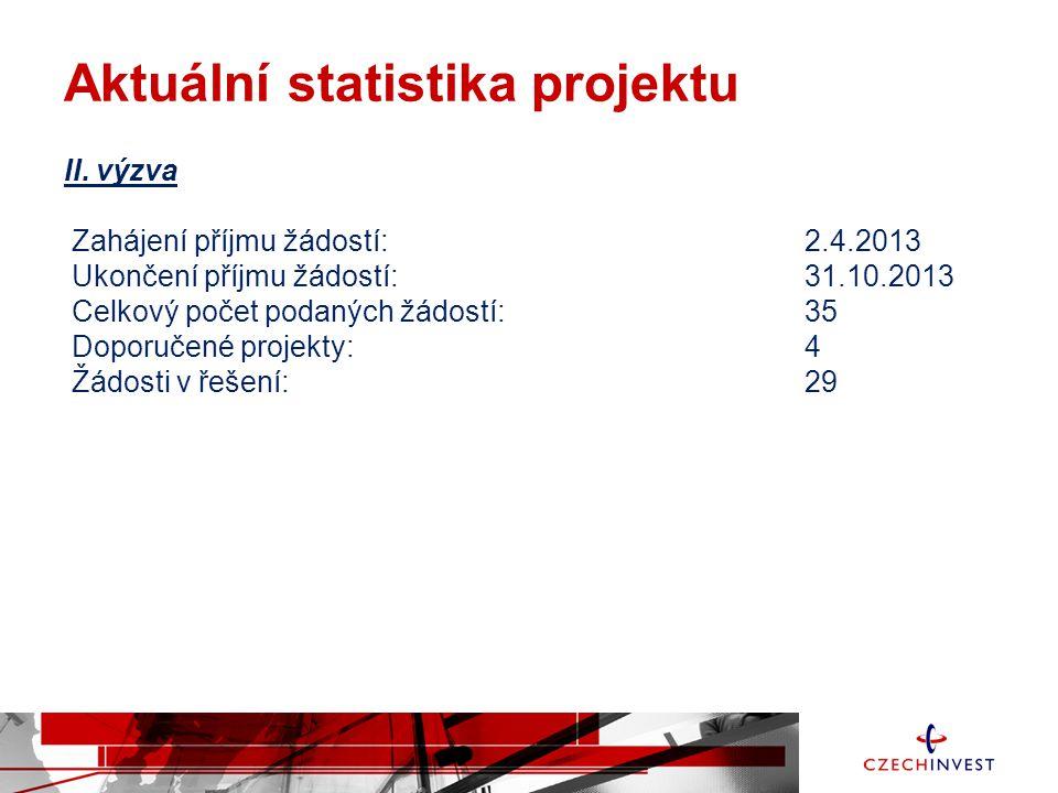 Aktuální statistika projektu II. výzva Zahájení příjmu žádostí: 2.4.2013 Ukončení příjmu žádostí:31.10.2013 Celkový počet podaných žádostí: 35 Doporuč