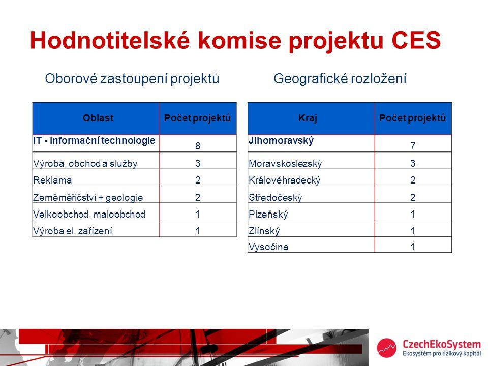 Hodnotitelské komise projektu CES Oborové zastoupení projektů Geografické rozložení OblastPočet projektů IT - informační technologie 8 Výroba, obchod