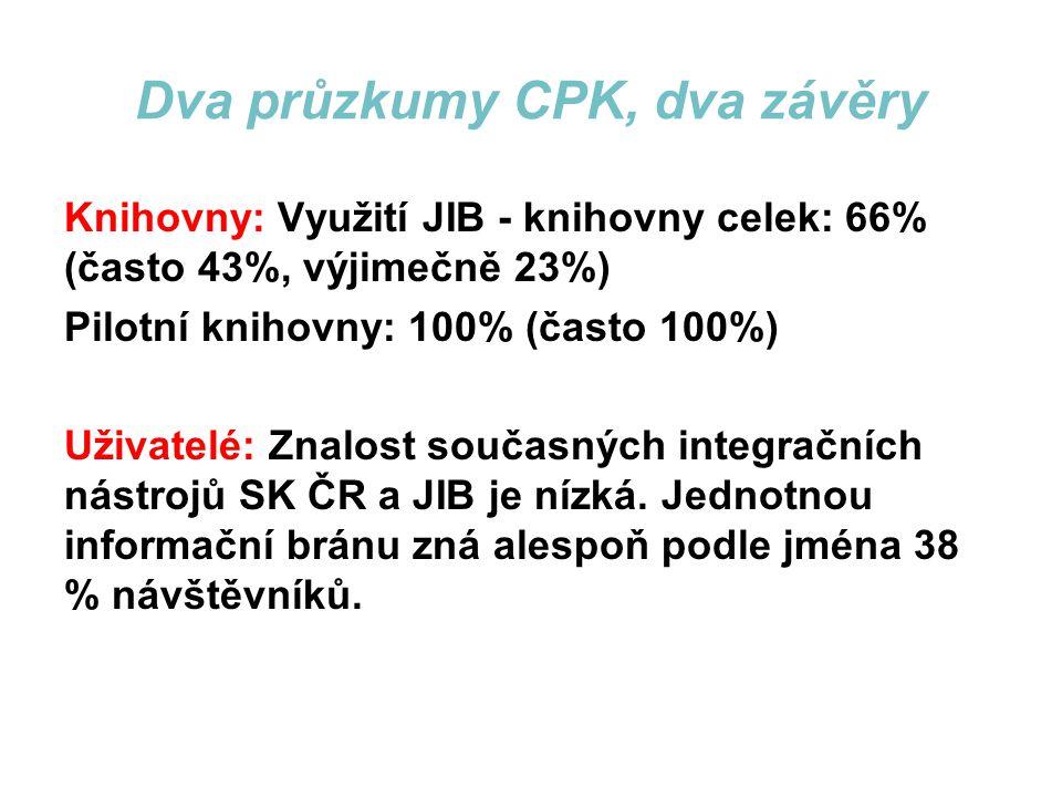 Dva průzkumy CPK, dva závěry Knihovny: Využití JIB - knihovny celek: 66% (často 43%, výjimečně 23%) Pilotní knihovny: 100% (často 100%) Uživatelé: Znalost současných integračních nástrojů SK ČR a JIB je nízká.