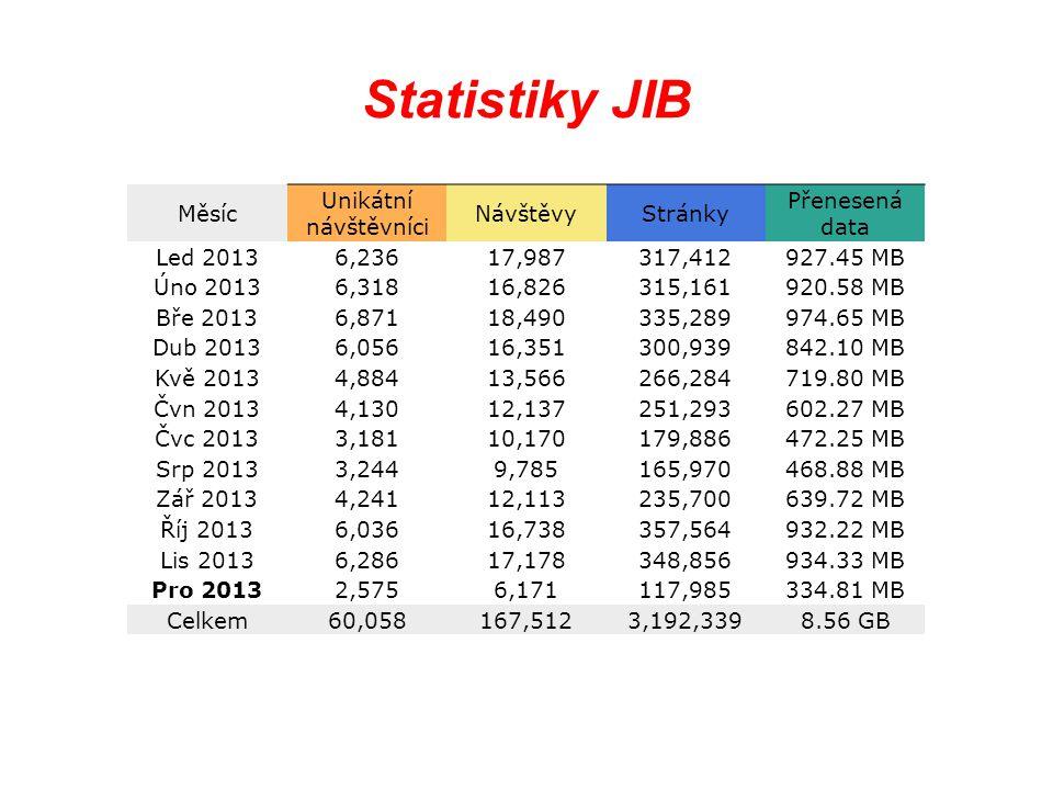 Statistiky JIB Měsíc Unikátní návštěvníci NávštěvyStránky Přenesená data Led 20136,23617,987317,412927.45 MB Úno 20136,31816,826315,161920.58 MB Bře 2