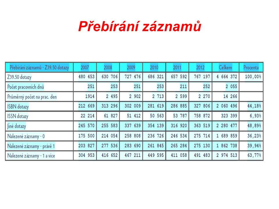 Rozhraní Z39.50 Z39.50 dotazy767 197 Počet pracovních dnů252 Průměrný počet na prac.
