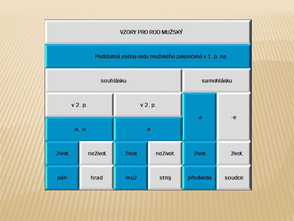 Rod mužský - vzor pán pádčíslo jednotnéčíslo množné 1.