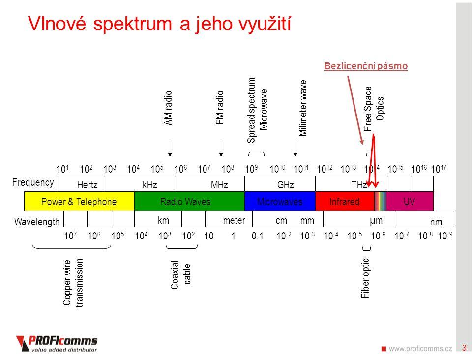 3 Vlnové spektrum a jeho využití Spread spectrum Microwave 10 1 10 2 10 3 10 4 10 5 10 6 10 7 10 8 10 910 10 11 10 12 10 13 10 14 10 15 10 16 HertzkHz