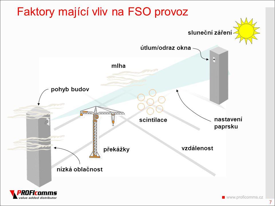 7 pohyb budov nastavení paprsku útlum/odraz okna mlha scintilace vzdálenost překážky nízká oblačnost sluneční záření Faktory mající vliv na FSO provoz