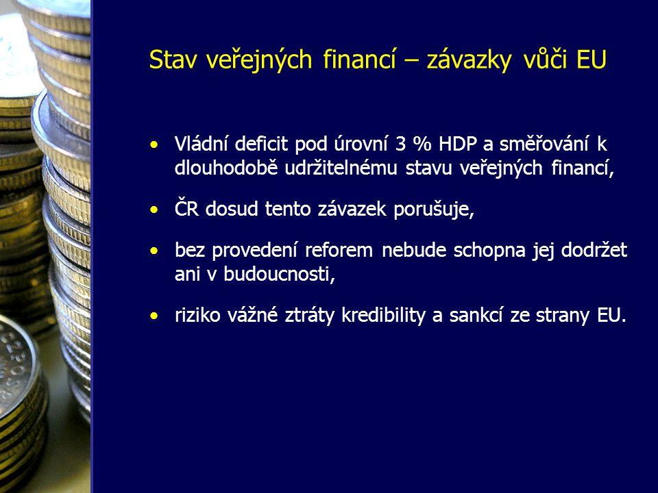 Stav veřejných financí – závazky vůči EU •Vládní deficit pod úrovní 3 % HDP a směřování k dlouhodobě udržitelnému stavu veřejných financí, •ČR dosud t