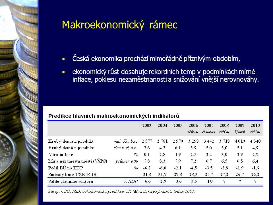 Makroekonomický rámec •Česká ekonomika prochází mimořádně příznivým obdobím, •ekonomický růst dosahuje rekordních temp v podmínkách mírné inflace, pok